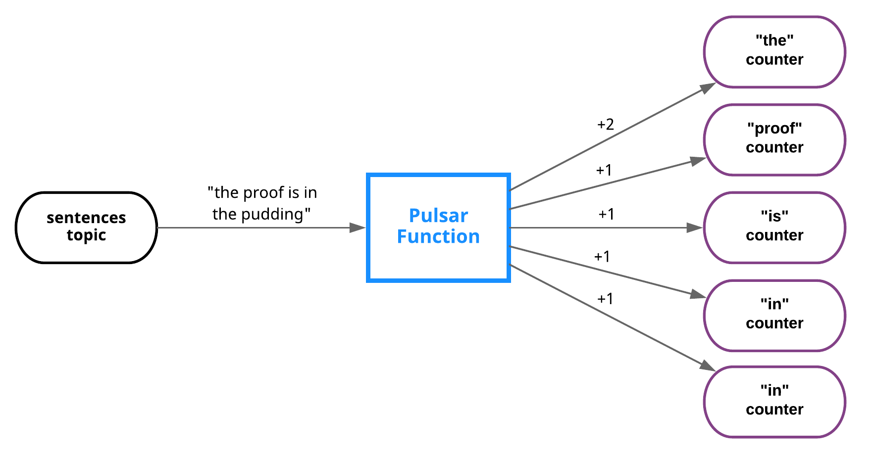 pulsar functions overview