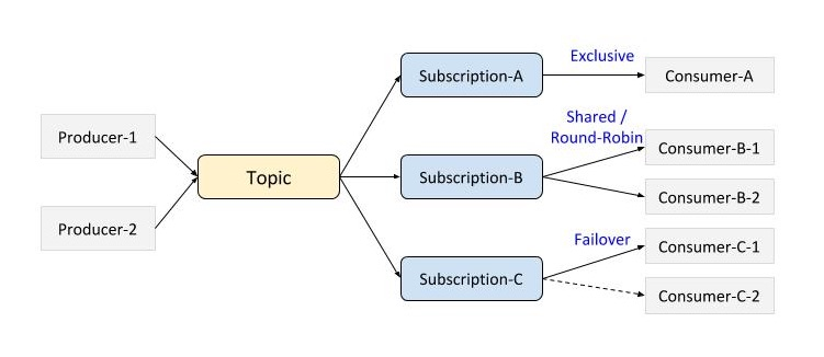 Subscription Modes