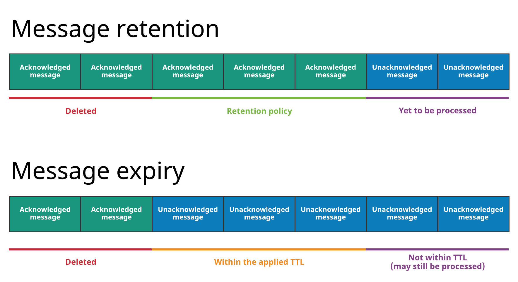 Message retention and expiry
